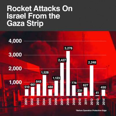 Rocket attacks on Israel from the Gaza Strip